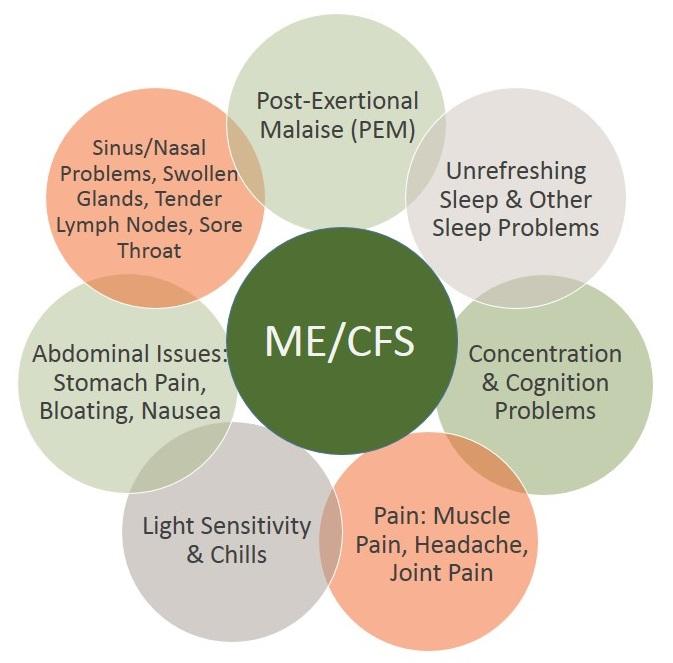 Alcuni tra i sintomi più diffusi della CFS/ME, sindrome da fatica cronica / encefalomielite mialgica